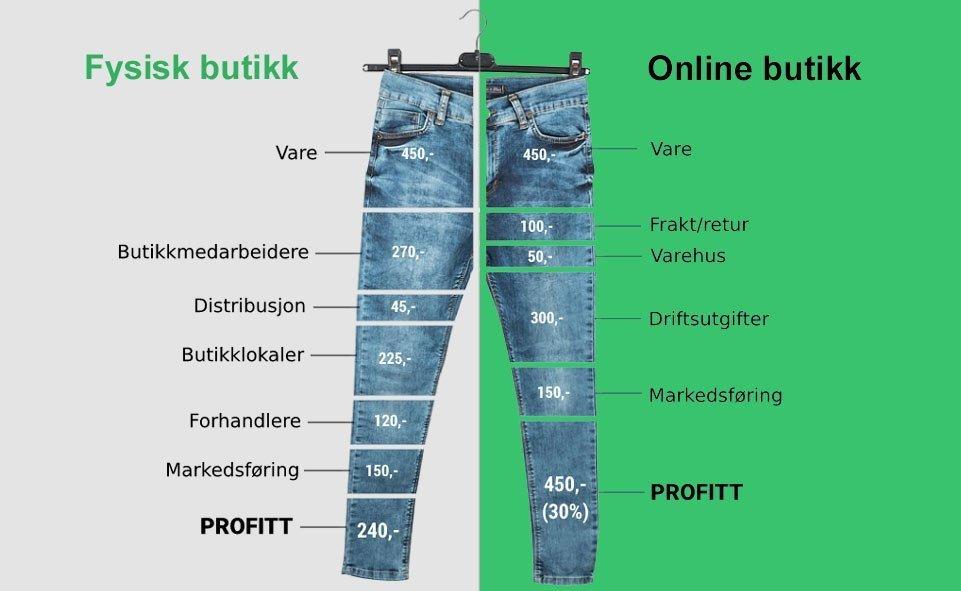 Sammenligne nettbutikk med fysisk butikk
