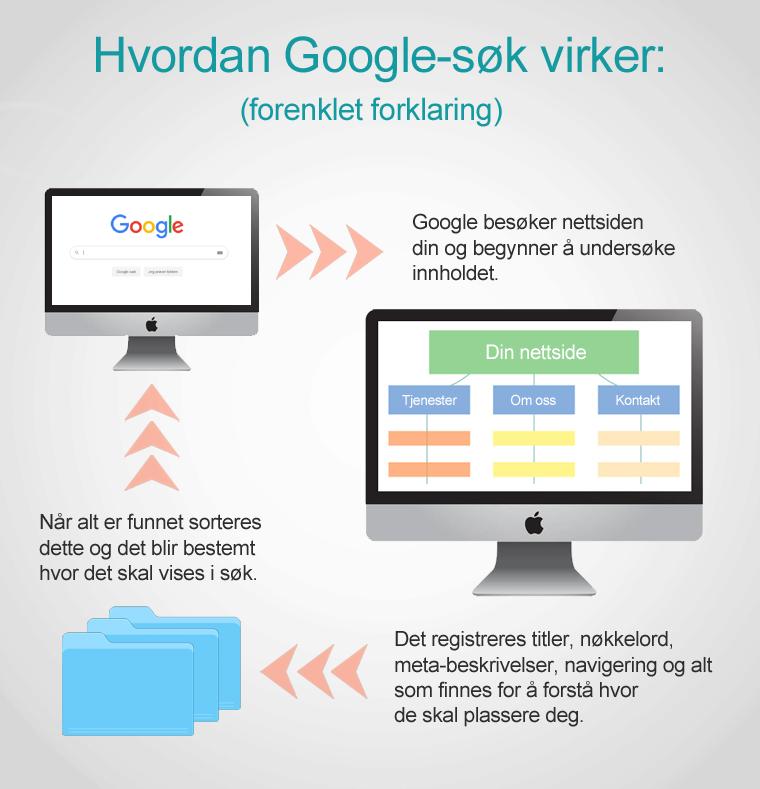 Hvordan Google søk virker