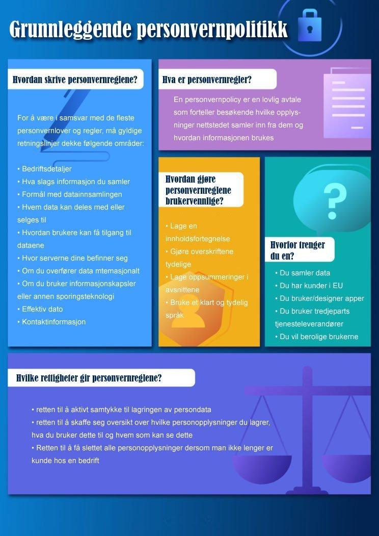 Infographic om grunnleggende personvernpolitikk
